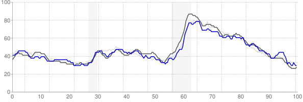 Kingsport, Tennessee monthly unemployment rate chart